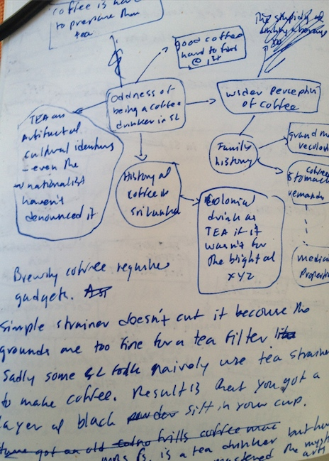 Mind Map of Blog Post